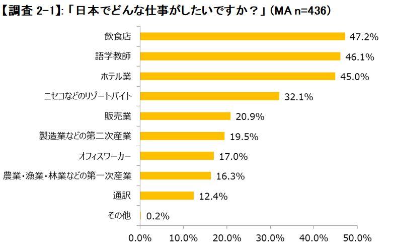 外国人が日本でしたい仕事