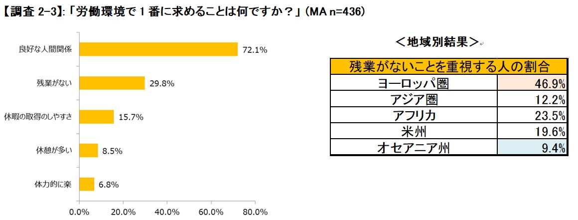 日本の労働環境で求めること