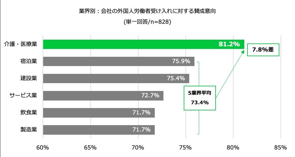 賛成意向が最も高い業界は、81.2%が賛成と回答した「介護・医療業」