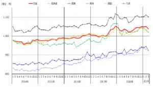 平均時給グラフ