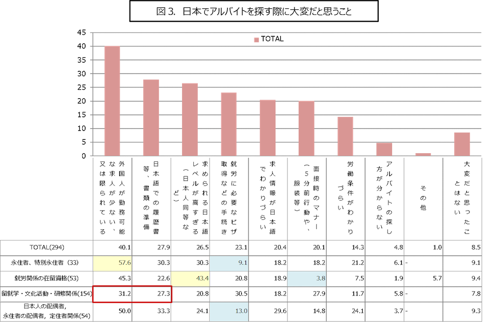 40.1% noted that there are not many jobs or only limited types of jobs that welcome foreigners.