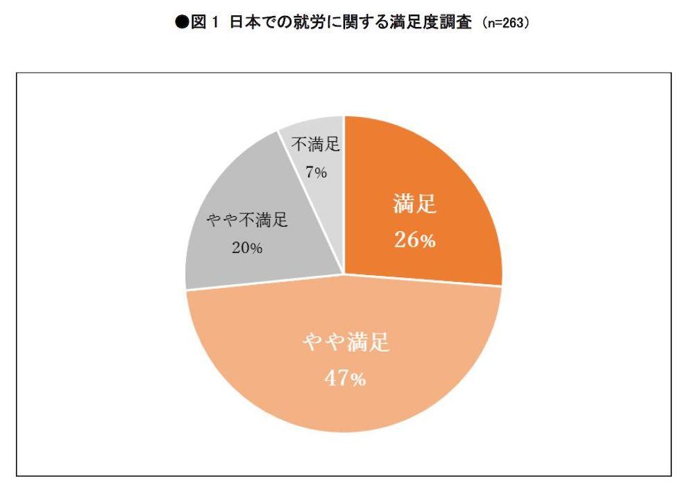 日本での就労、4人に3人が満足