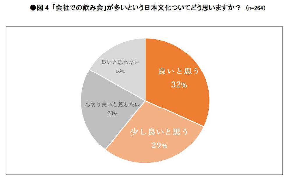 「会社での飲み会」が多いという日本文化について、61%の外国人が肯定的な意見を回答