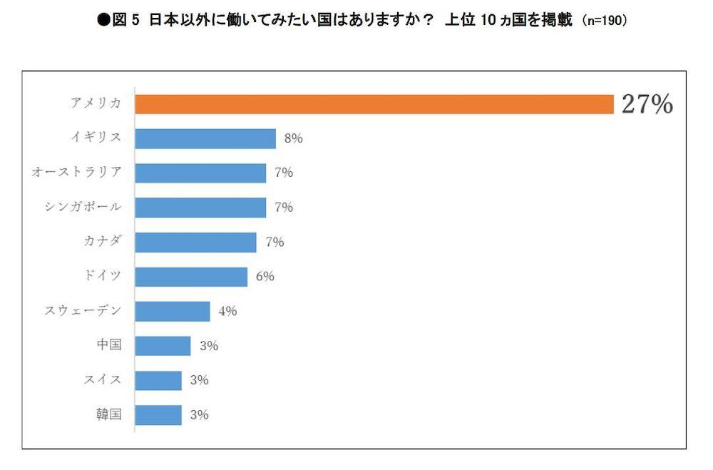 日本以外に働いてみたい国、最多はアメリカ