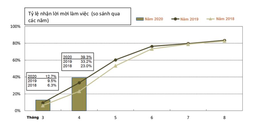 Tỷ lệ nhận lời mời làm việc  (so sánh qua các năm)