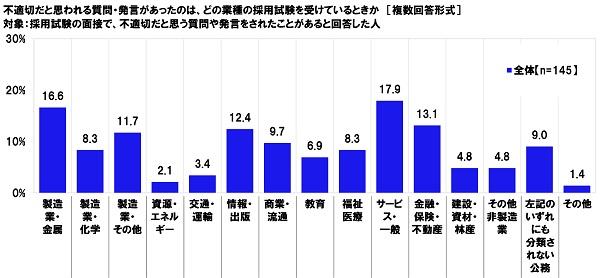 就職差別に関する調査2019 図10