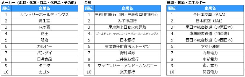 転職人気企業ランキング2019 業種別ランキング上位10社 02