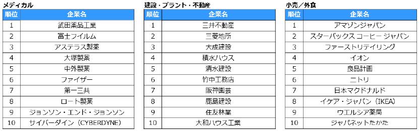 転職人気企業ランキング2019 業種別ランキング上位10社 03