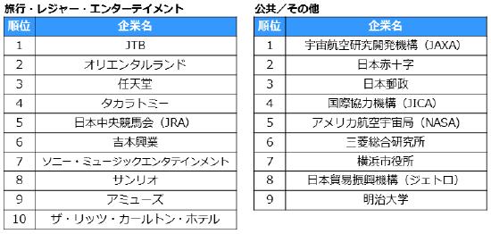 転職人気企業ランキング2019 業種別ランキング上位10社 04