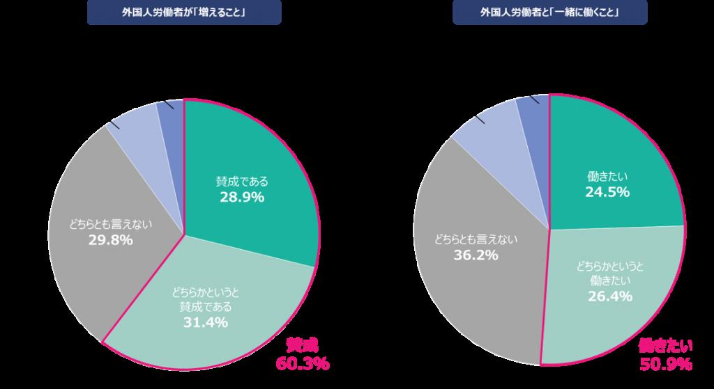 外国人労働者が増えることに「賛成」60.3%、「一緒に働きたい」50.9%