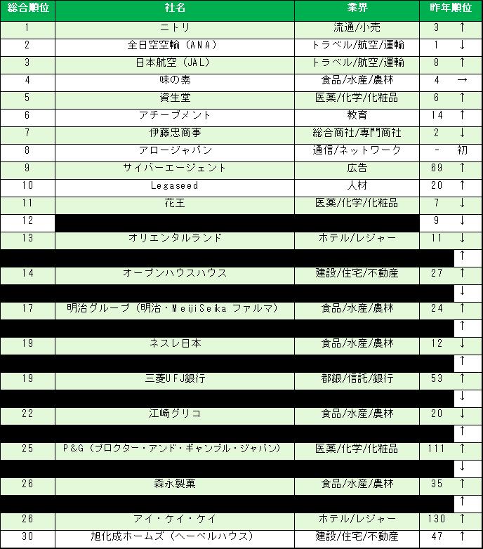 「インターンシップ人気企業ランキング」結果概要(総合トップ30)