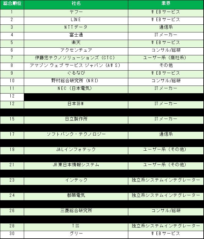 「IT業界インターンシップ人気企業ランキング」結果概要(総合トップ30)