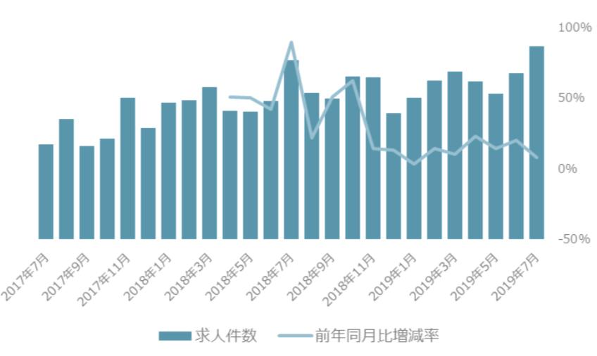 バイトルNEXTに掲載されている求人件数・前年同月比増減率の推移