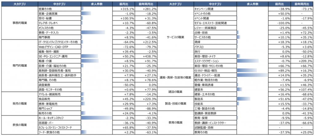 職種(中カテゴリ)別の求人件数・前月比・前年同月比