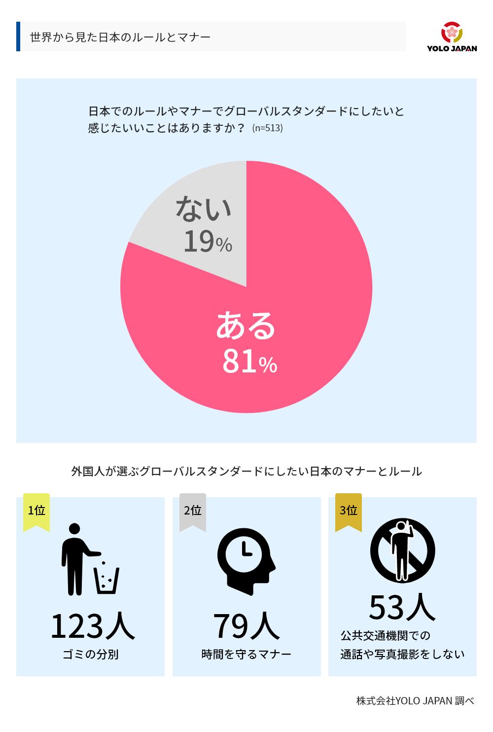 グローバルに考える、日本のルールやマナーについて