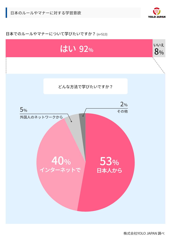 日本人からルールやマナーを直接学びたいという声