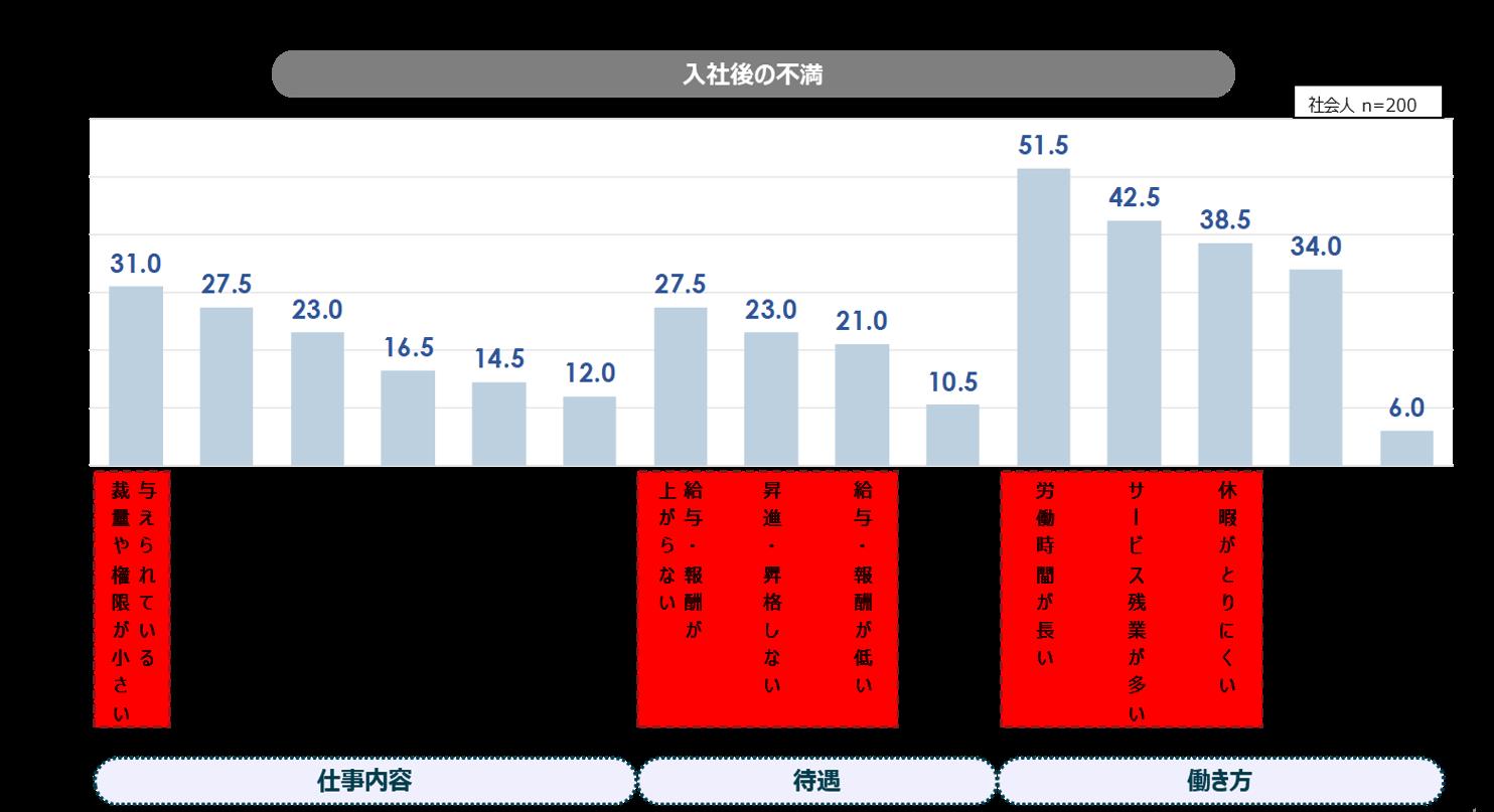 「入社企業に対する満足度」(パーソル総合研究所・CAMPの「留学生の就職活動と入社後の実態に関する定量調査」) width=